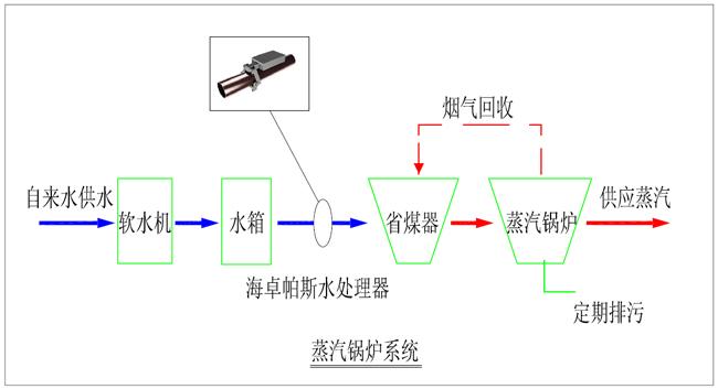 hydropath安装在蒸汽锅炉系统示意图