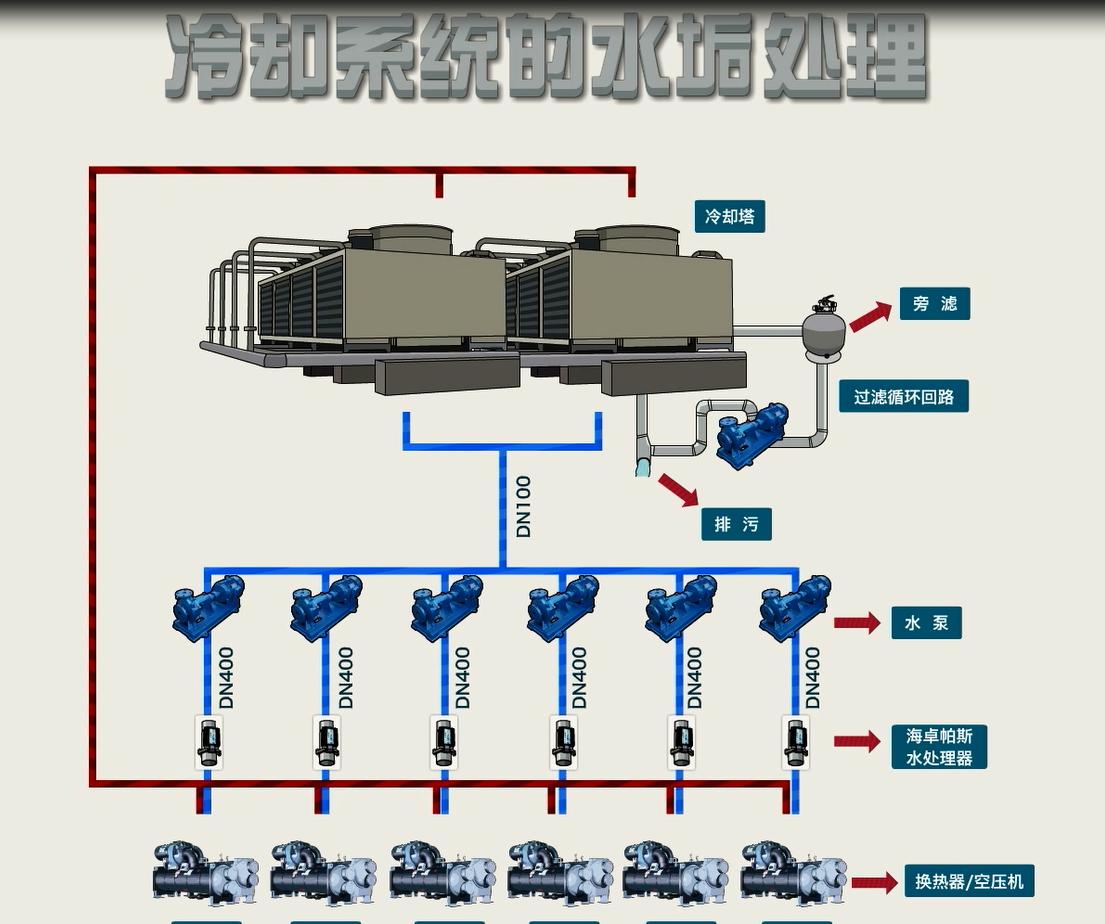 海卓帕斯电子水处理器原理介绍